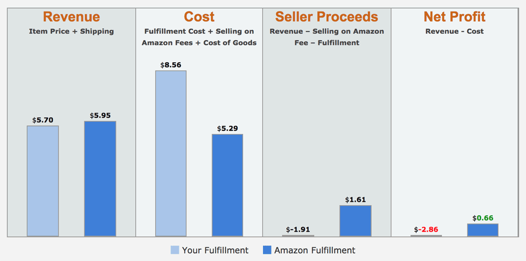 How to Use the Amazon FBA Calculator