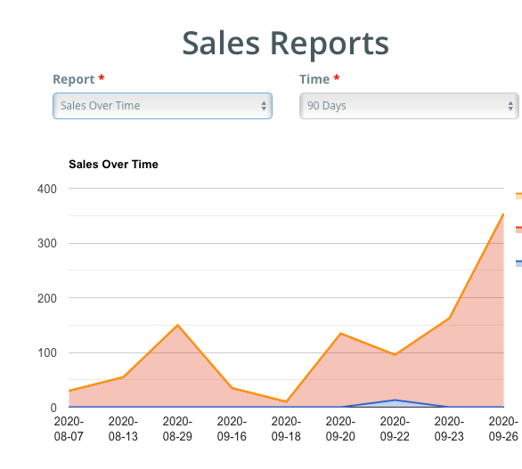 Listing Mirror Sales